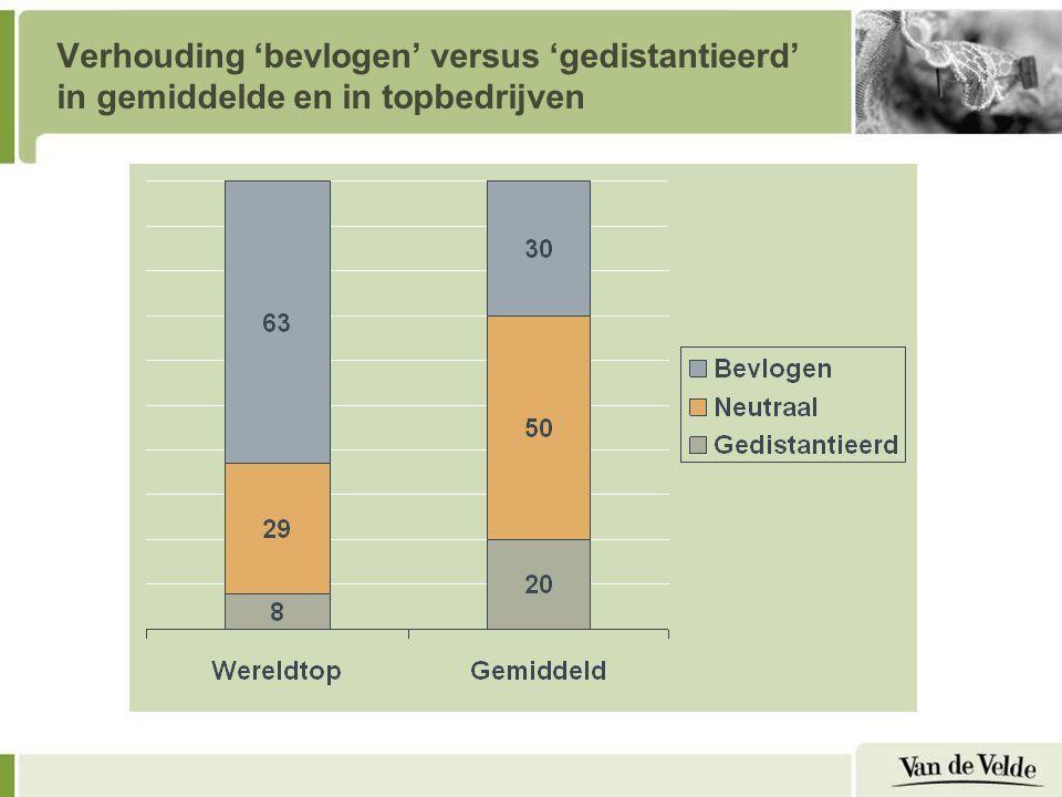Verhouding 'bevlogen' versus 'gedistantieerd' in gemiddelde en in topbedrijven