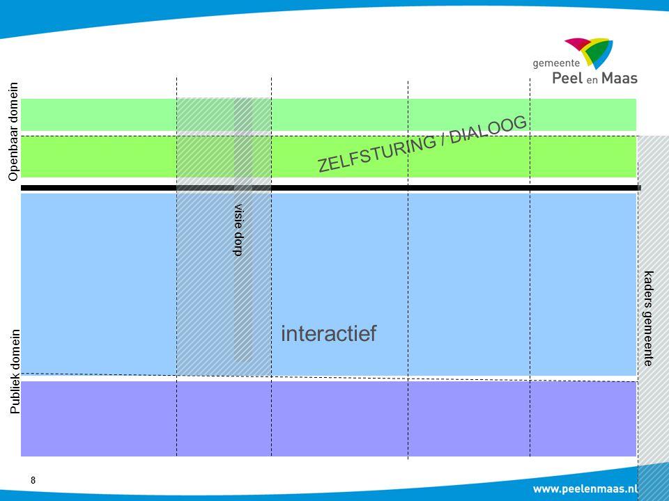 8 ZELFSTURING / DIALOOG kaders gemeente interactief visie dorp Openbaar domein Publiek domein