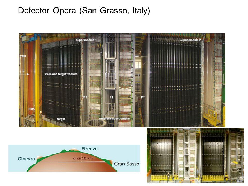 Detector Opera (San Grasso, Italy)