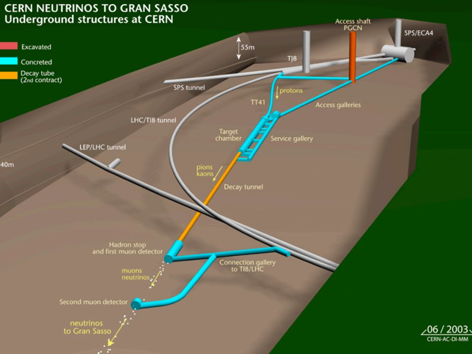 De neutrinobron in CERN
