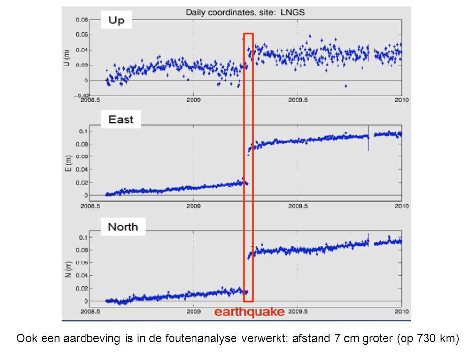 Ook een aardbeving is in de foutenanalyse verwerkt: afstand 7 cm groter (op 730 km)