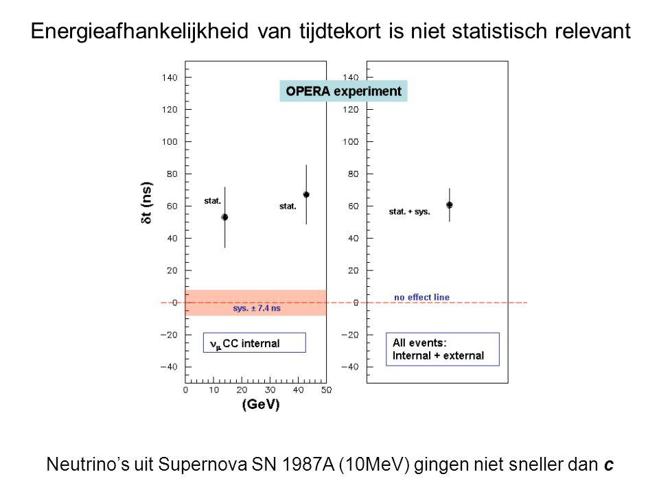 Energieafhankelijkheid van tijdtekort is niet statistisch relevant Neutrino's uit Supernova SN 1987A (10MeV) gingen niet sneller dan c