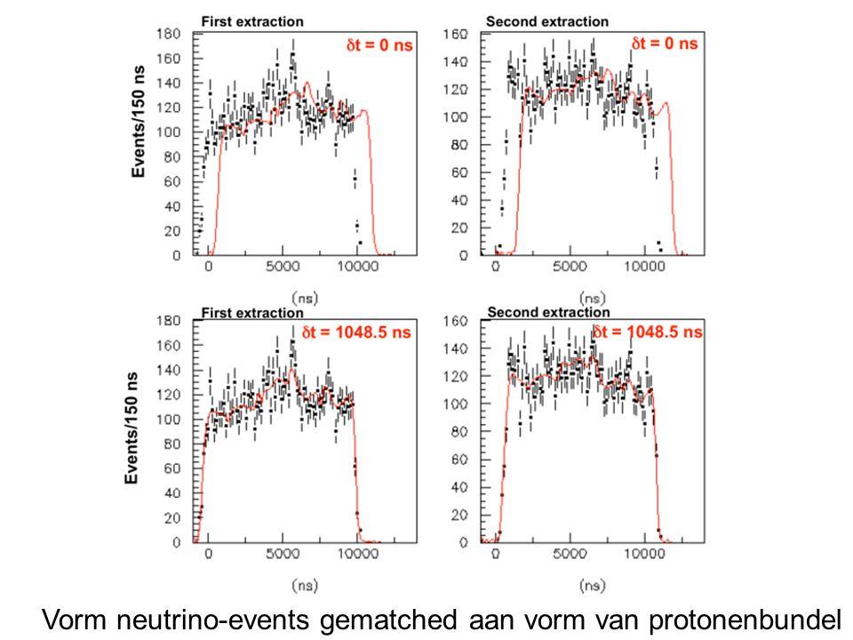 Vorm neutrino-events gematched aan vorm van protonenbundel