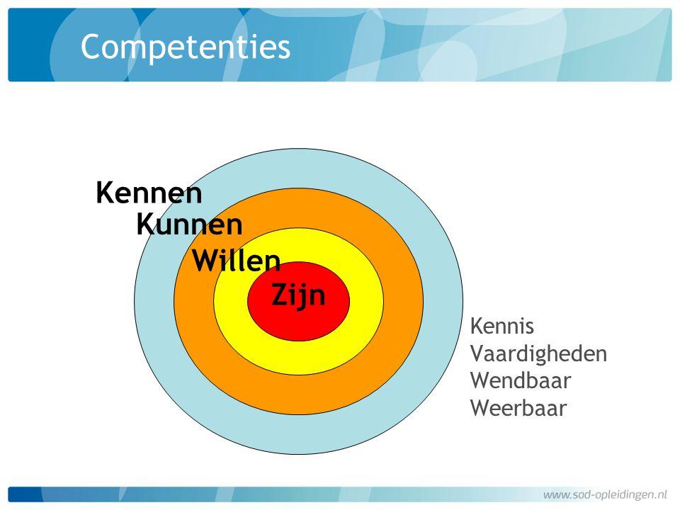 Competenties Kennen Kunnen Willen Zijn Kennis Vaardigheden Wendbaar Weerbaar