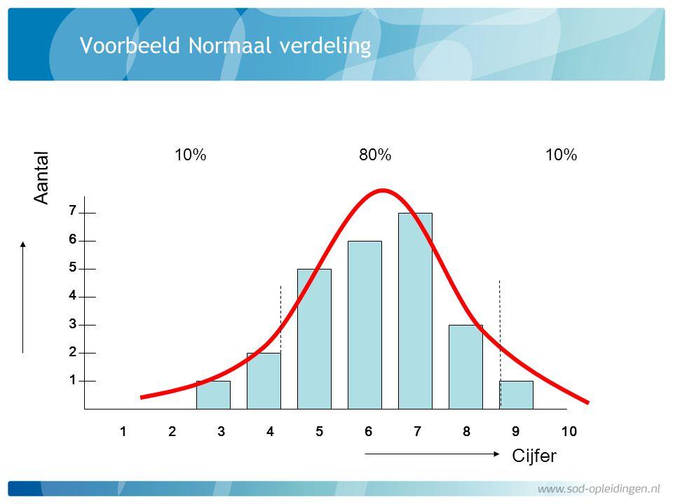 Voorbeeld Normaal verdeling Aantal 12345678910 Cijfer 76543217654321 10% 80%
