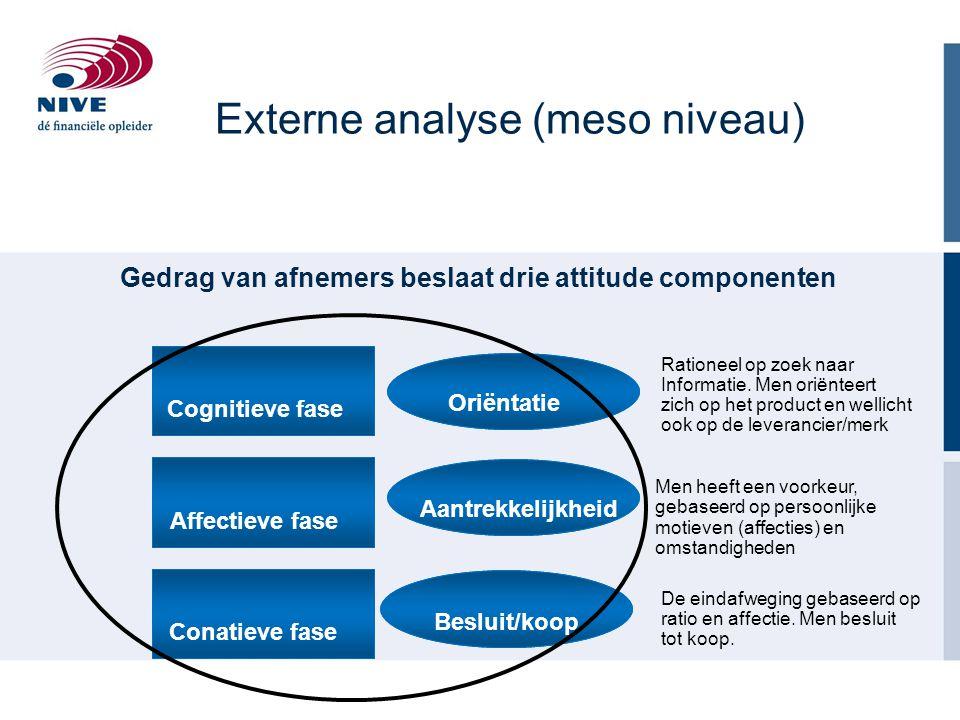 Gedrag van afnemers beslaat drie attitude componenten Cognitieve fase Affectieve fase Conatieve fase Oriëntatie Aantrekkelijkheid Besluit/koop Ratione