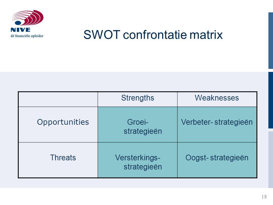 18 StrengthsWeaknesses Opportunities Groei- strategieën Verbeter- strategieën ThreatsVersterkings- strategieën Oogst- strategieën SWOT confrontatie ma