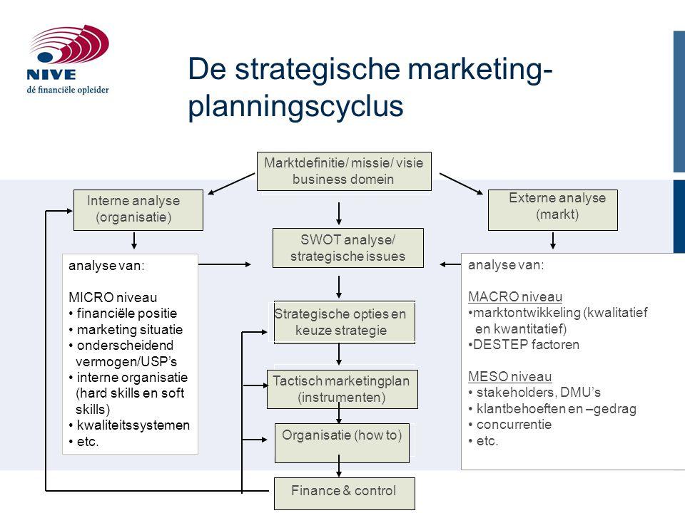 Marktdefinitie/ missie/ visie business domein Externe analyse (markt) kansen/bedreigingen Interne analyse (organisatie) sterkten/zwakten SWOT analyse/ strategische issues Tactisch marketingplan (instrumenten) Finance & control Strategische opties en keuze strategie Ondernemings doelstellingen Organisatie (how to) Het strategisch marketingplan vormt een goede basis voor een marktgericht beleid De strategische marketing- planningscyclus