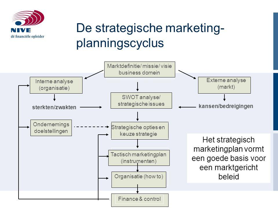 Marktdefinitie/ missie/ visie business domein Externe analyse (markt) kansen/bedreigingen Interne analyse (organisatie) sterkten/zwakten SWOT analyse/