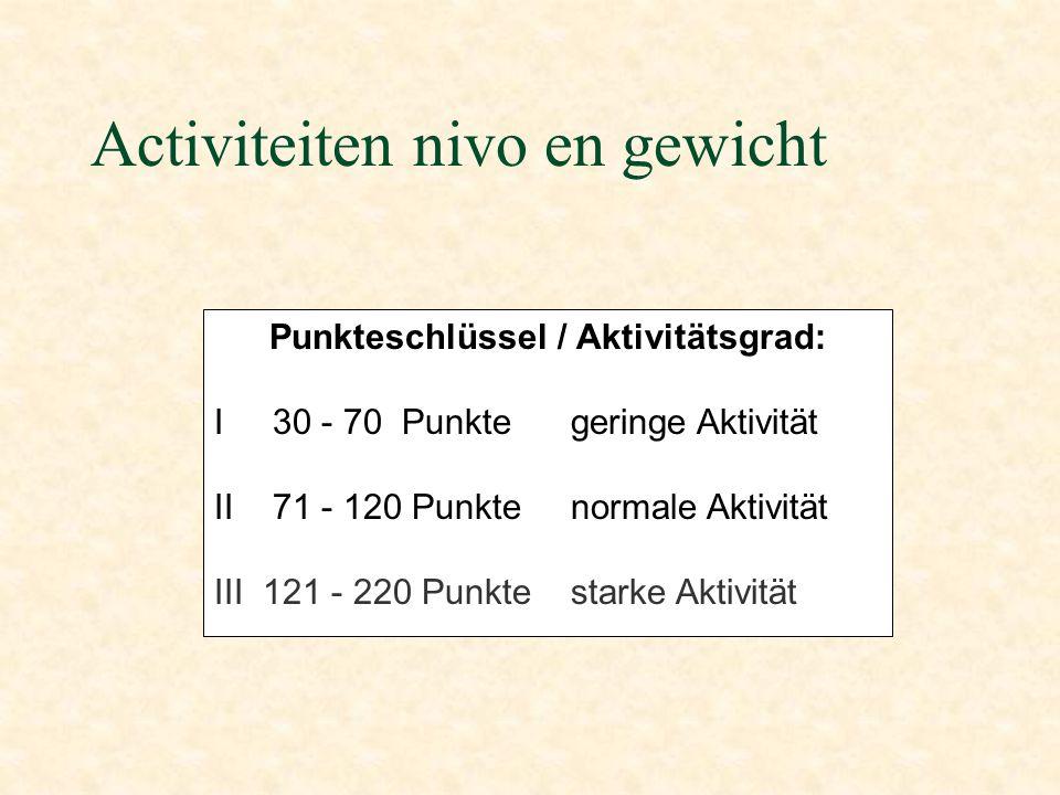 Activiteiten nivo en gewicht Punkteschlüssel / Aktivitätsgrad: I 30 - 70 Punkte geringe Aktivität II 71 - 120 Punkte normale Aktivität III 121 - 220 Punkte starke Aktivität