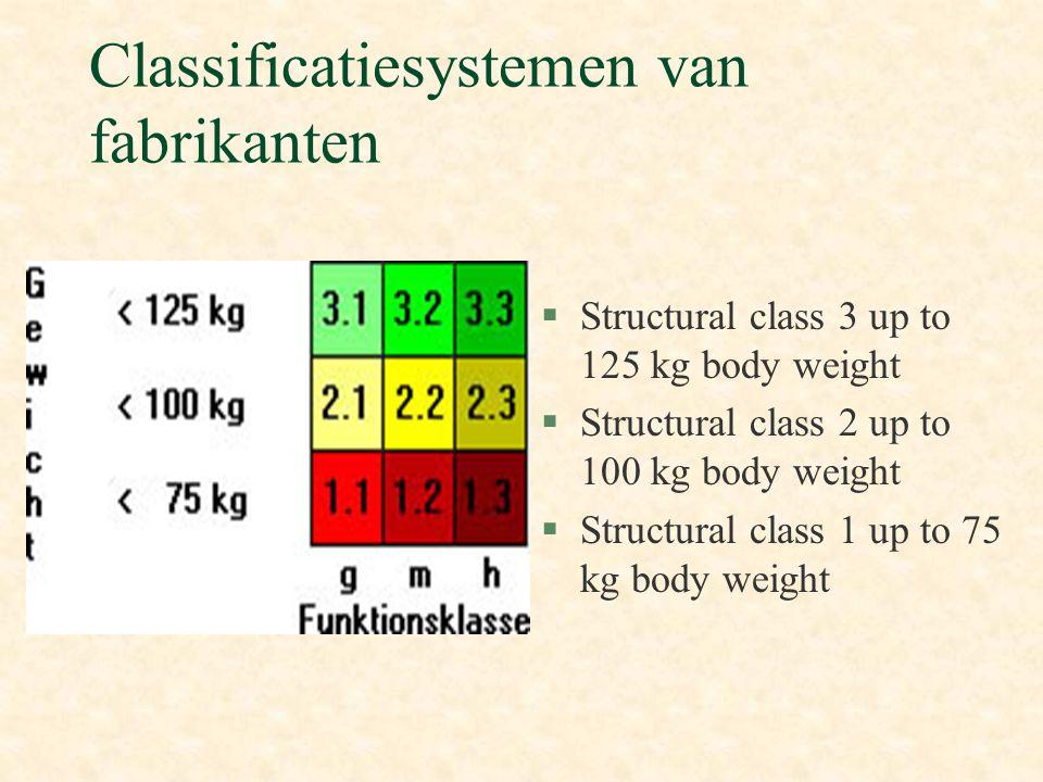 Classificatiesystemen van fabrikanten §Structural class 3 up to 125 kg body weight §Structural class 2 up to 100 kg body weight §Structural class 1 up to 75 kg body weight