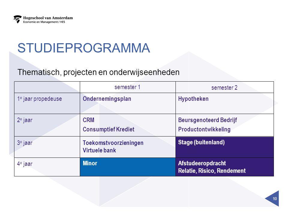 STUDIEPROGRAMMA Thematisch, projecten en onderwijseenheden 10 Afstudeeropdracht Relatie, Risico, Rendement Minor 4 e jaar Stage (buitenland) Toekomstv