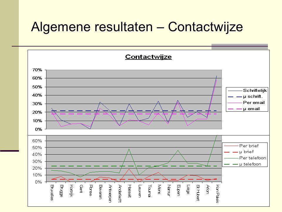 Algemene resultaten – Contactwijze