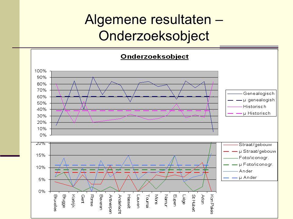 Algemene resultaten – Onderzoeksobject