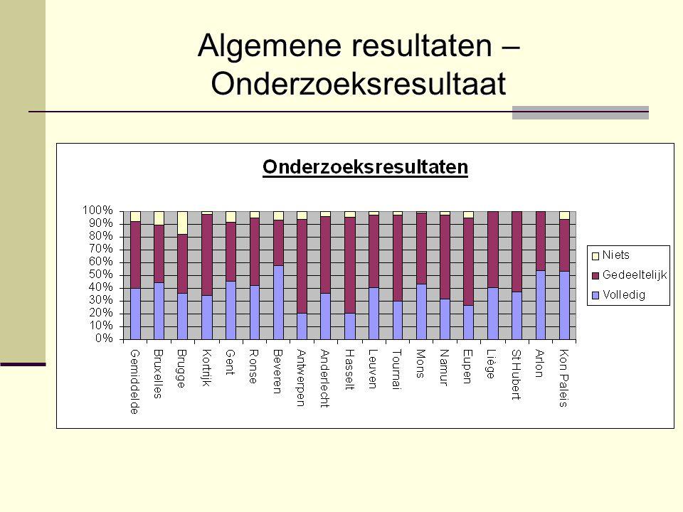 Algemene resultaten – Onderzoeksresultaat