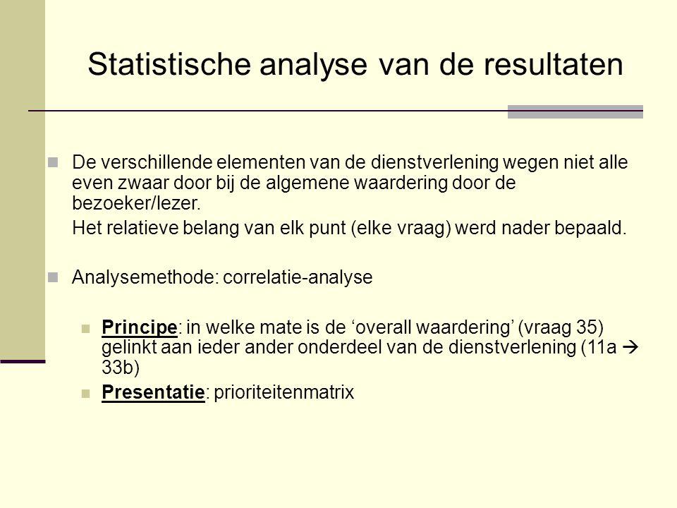 Statistische analyse van de resultaten De verschillende elementen van de dienstverlening wegen niet alle even zwaar door bij de algemene waardering door de bezoeker/lezer.