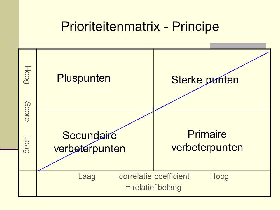Prioriteitenmatrix - Principe Hoog Score Laag Laag correlatie-coëfficiënt Hoog = relatief belang Pluspunten Sterke punten Primaire verbeterpunten Secundaire verbeterpunten