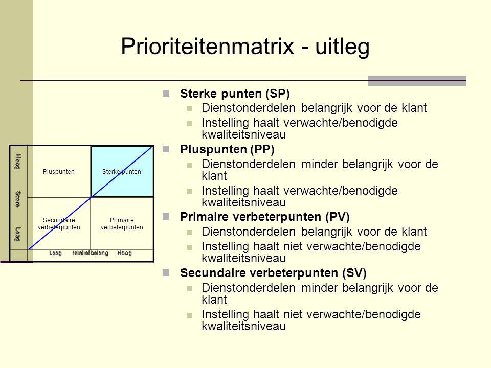 Prioriteitenmatrix - uitleg Hoog Score Laag Pluspunten Sterke punten Secundaire verbeterpunten Primaire verbeterpunten Laag relatief belang Hoog Sterk
