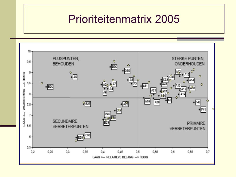 Prioriteitenmatrix 2005