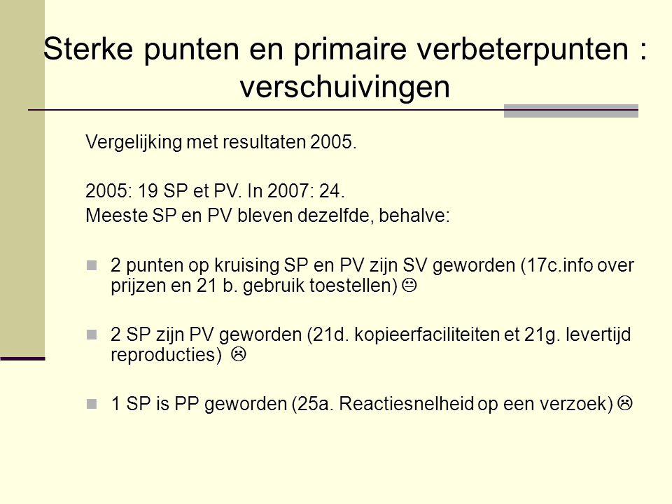 Sterke punten en primaire verbeterpunten : verschuivingen Vergelijking met resultaten 2005. 2005: 19 SP et PV. In 2007: 24. Meeste SP en PV bleven dez