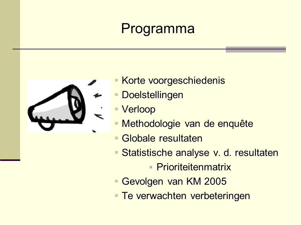 Programma  Korte voorgeschiedenis  Doelstellingen  Verloop  Methodologie van de enquête  Globale resultaten  Statistische analyse v.