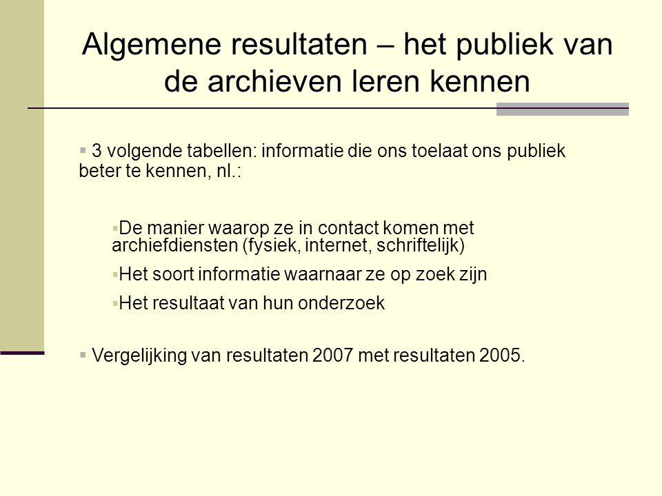 Algemene resultaten – het publiek van de archieven leren kennen   3 volgende tabellen: informatie die ons toelaat ons publiek beter te kennen, nl.: