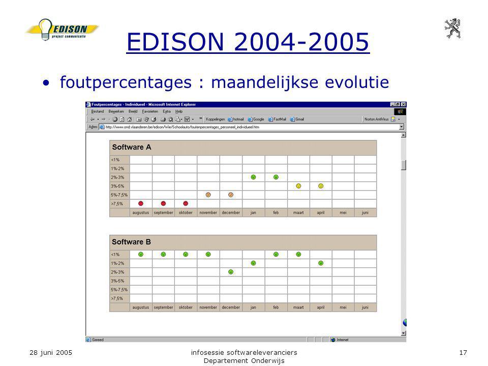 28 juni 2005infosessie softwareleveranciers Departement Onderwijs 17 EDISON 2004-2005 foutpercentages : maandelijkse evolutie