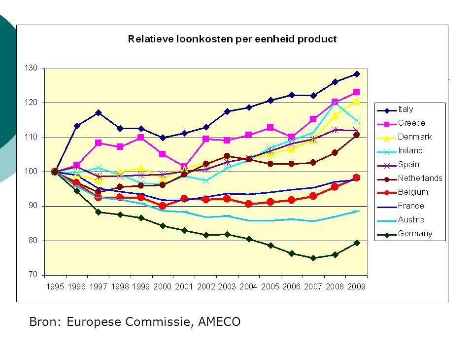 Bron: Europese Commissie, AMECO
