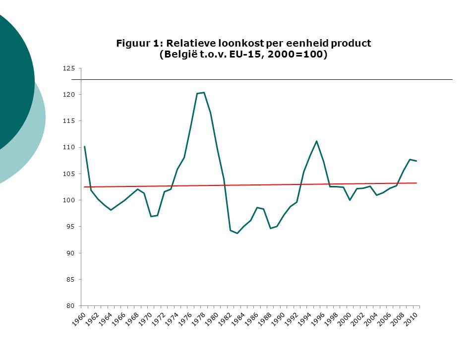  Alleen een vermindering van het overheidsbeslag (en in het bijzonder sociale zekerheid) kan de loonkosten drukken.