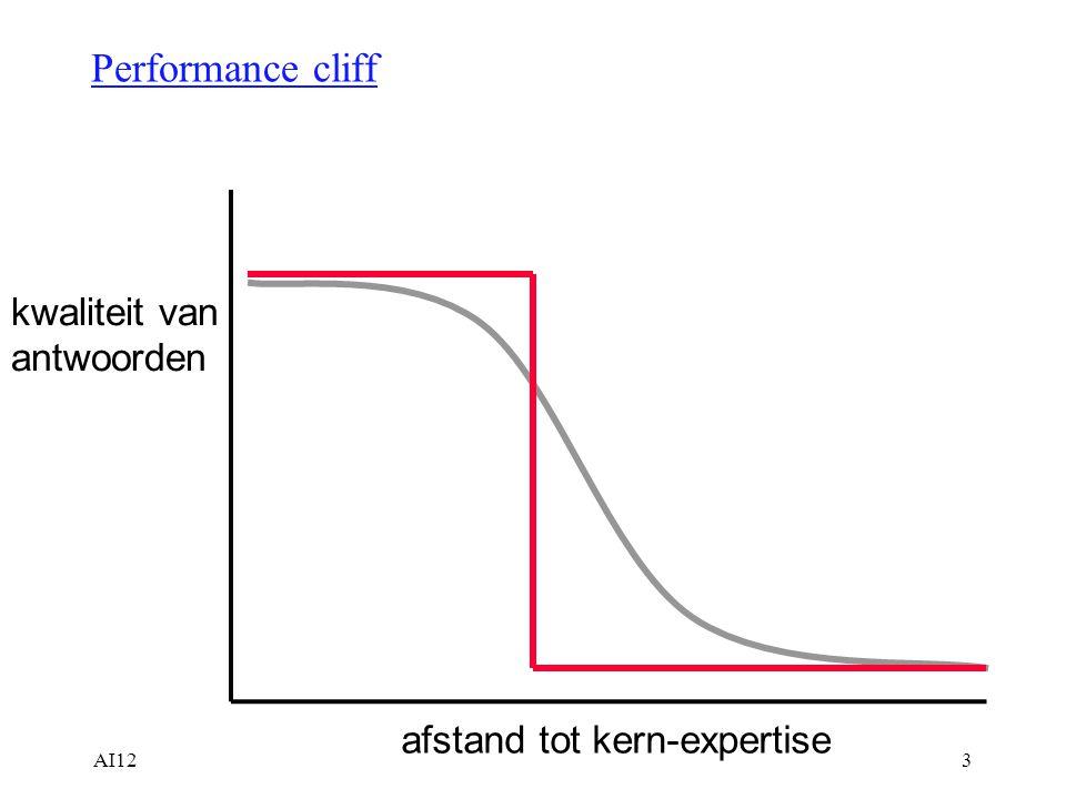 AI123 Performance cliff afstand tot kern-expertise kwaliteit van antwoorden