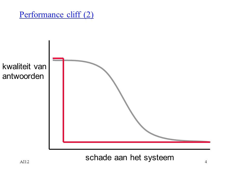 AI1215 Neurale Netwerken:  -regel w i (nieuw) = w i (oud)   VOORDEEL: Convergeert naar correcte w i langs kortste pad NADEEL: Echter, keuze van  : –te laag: langzame convergentie –te hoog: schiet langs correcte waarde Mogelijke tussenvorm: –begin met hoge  verminder tijdens het leren –Optimale waarde van  is onberekenbaar