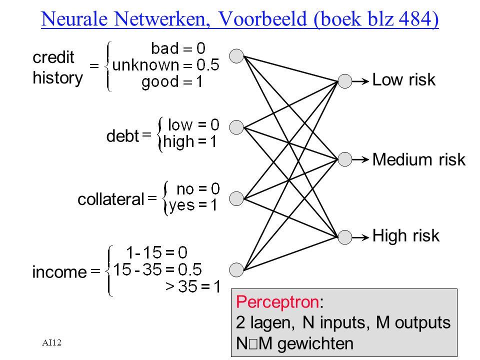 AI1210 Intuitie over leren in Neurale Netwerken Geef het systeem een trainingsverzameling –gegeven zijn de inputs –gegeven zijn de juiste outputs Het systeem gaat kijken met de huidige gewichten of bij die inputs de juiste outputs berekend worden Als niet, dan worden de gewichten aangepast, zodat wel de juiste outputs berekend worden Herhaal dit voor alle outputs Uiteindelijk berekent het systeem bij alle gegeven inputs de juiste output Maar...