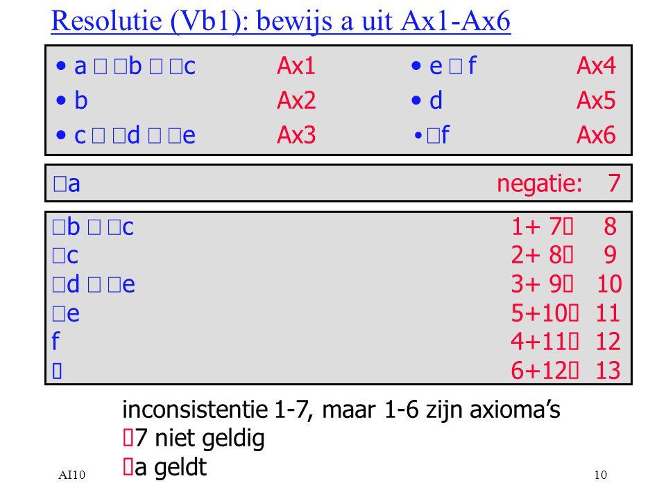 AI1010 Resolutie (Vb1): bewijs a uit Ax1-Ax6 e  f Ax4 dAx5  fAx6 a  b  cAx1 bAx2 c  d  eAx3  anegatie:7  b  c 1+ 7  8  c 2+ 8  9  d  e 3+ 9  10  e 5+10  11 f 4+11  12  6+12  13 inconsistentie 1-7, maar 1-6 zijn axioma's  7 niet geldig  a geldt