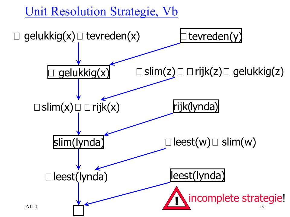 AI1019 Unit Resolution Strategie, Vb  gelukkig(x)  tevreden(x)  tevreden(y)  gelukkig(x)  slim(z)  rijk(z)  gelukkig(z)  slim(x)  rijk(x) rijk(lynda) slim(lynda)  leest(w)  slim(w)  leest(lynda) incomplete strategie.