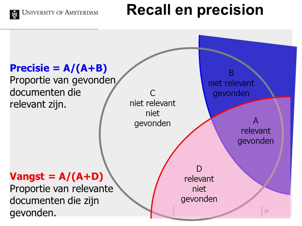 Recall en precision 25 B niet relevant gevonden A relevant gevonden D relevant niet gevonden C niet relevant niet gevonden Precisie = A/(A+B) Proportie van gevonden documenten die relevant zijn.