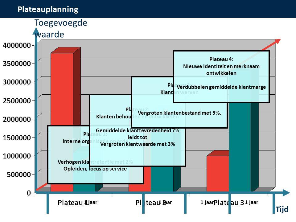 Plateauplanning Tijd Toegevoegde waarde Plateau 1: Interne organisatie op orde Verhogen klantretentie met 2% Opleiden, focus op service Plateau 2: Klanten behouden en ontwikkelen Gemiddelde klanttevredenheid 7½ leidt tot Vergroten klantwaarde met 3% Plateau 3: Klanten werven Vergroten klantenbestand met 5%.
