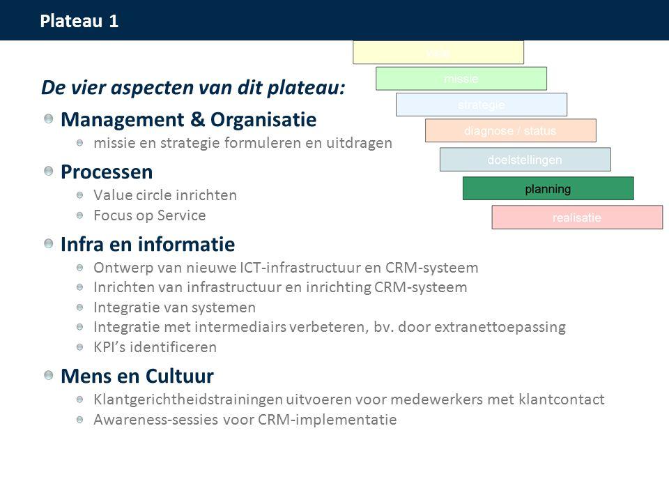 Plateau 1 De vier aspecten van dit plateau: Management & Organisatie missie en strategie formuleren en uitdragen Processen Value circle inrichten Focus op Service Infra en informatie Ontwerp van nieuwe ICT-infrastructuur en CRM-systeem Inrichten van infrastructuur en inrichting CRM-systeem Integratie van systemen Integratie met intermediairs verbeteren, bv.