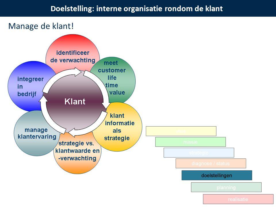 Doelstelling: interne organisatie rondom de klant Manage de klant!