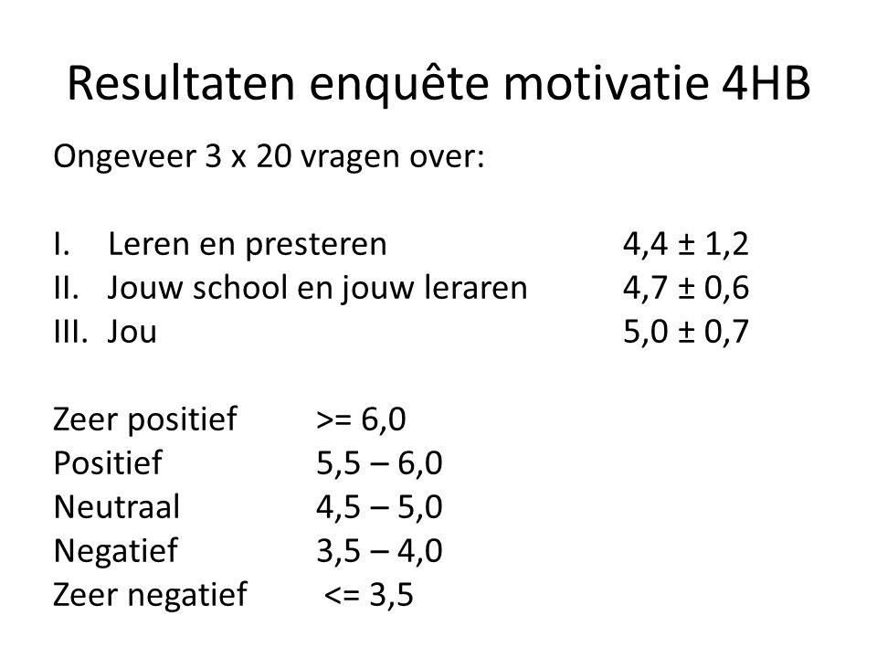 Resultaten enquête motivatie 4HB Ongeveer 3 x 20 vragen over: I.Leren en presteren4,4 ± 1,2 II.Jouw school en jouw leraren4,7 ± 0,6 III.Jou5,0 ± 0,7 Z