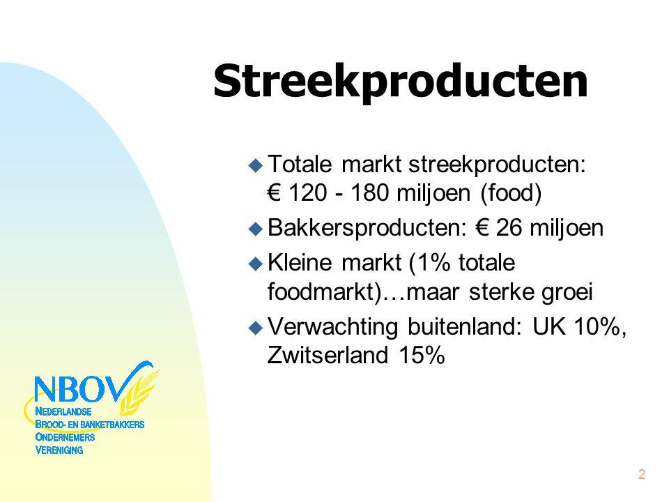 Streekproducten u Totale markt streekproducten: € 120 - 180 miljoen (food) u Bakkersproducten: € 26 miljoen u Kleine markt (1% totale foodmarkt)…maar sterke groei u Verwachting buitenland: UK 10%, Zwitserland 15% 2