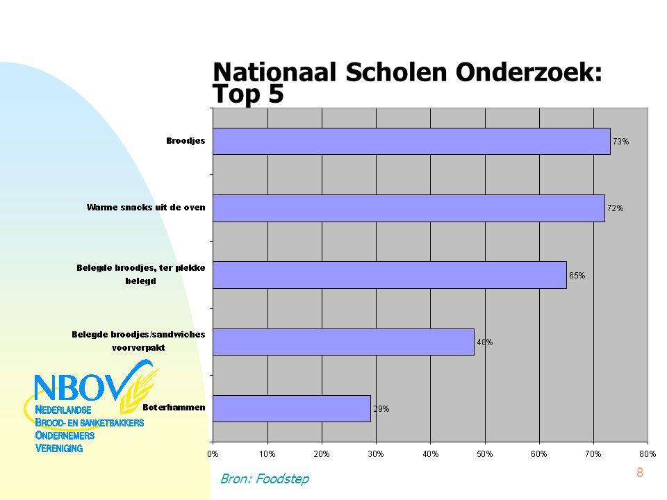 Nationaal Scholen Onderzoek: Top 5 Bron: Foodstep 8