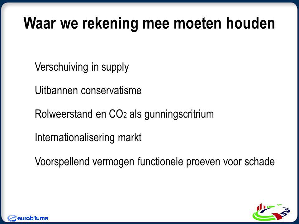 Internationalisering markt Waar we rekening mee moeten houden Verschuiving in supply Uitbannen conservatisme Rolweerstand en CO 2 als gunningscritrium