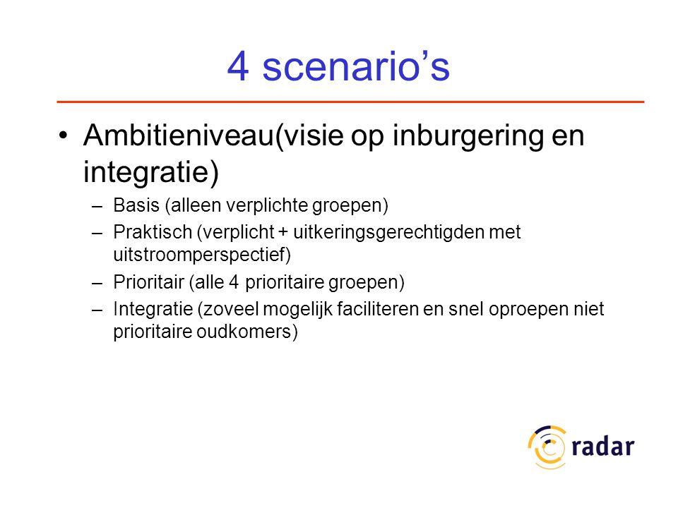 4 scenario's Ambitieniveau(visie op inburgering en integratie) –Basis (alleen verplichte groepen) –Praktisch (verplicht + uitkeringsgerechtigden met uitstroomperspectief) –Prioritair (alle 4 prioritaire groepen) –Integratie (zoveel mogelijk faciliteren en snel oproepen niet prioritaire oudkomers)