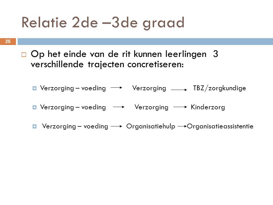Relatie 2de –3de graad 25  Op het einde van de rit kunnen leerlingen 3 verschillende trajecten concretiseren:  Verzorging – voeding Verzorging TBZ/z