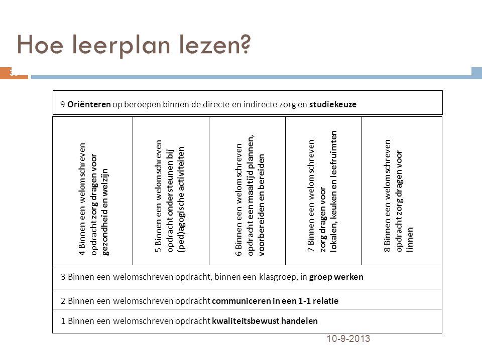 Hoe leerplan lezen? 1 Binnen een welomschreven opdracht kwaliteitsbewust handelen 2 Binnen een welomschreven opdracht communiceren in een 1-1 relatie