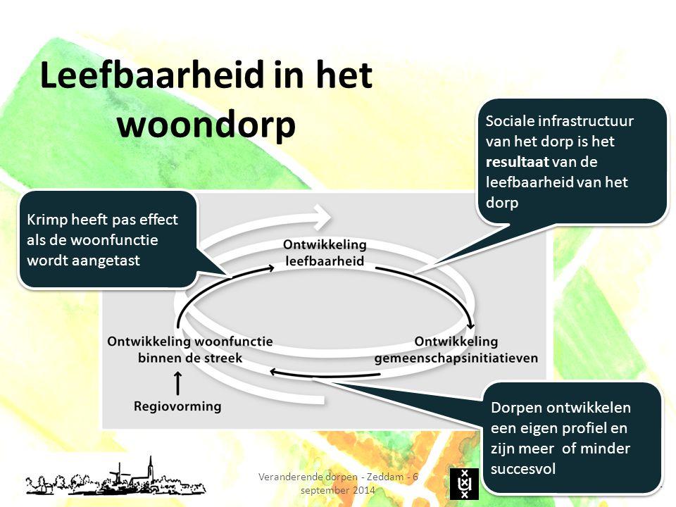 U NIVERSITEIT VAN A MSTERDAM Veranderende dorpen - Zeddam - 6 september 2014 Leefbaarheid in het woondorp 15 Sociale infrastructuurvan het dorp is het
