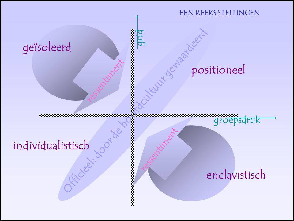 EEN REEKS STELLINGEN positioneel individualistisch enclavistisch geïsoleerd Officieel: door de hoofdcultuur gewaardeerd ressentiment groepsdruk grid