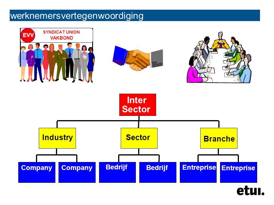 werknemersvertegenwoordiging SYNDICAT UNION VAKBOND EVV Inter Sector Company Bedrijf Entreprise IndustrySector Branche