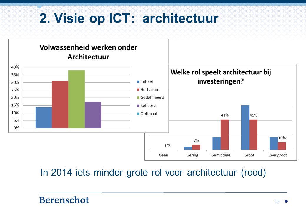 In 2014 iets minder grote rol voor architectuur (rood) 12 2. Visie op ICT: architectuur