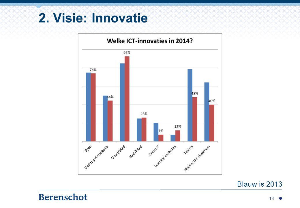 13 2. Visie: Innovatie Blauw is 2013